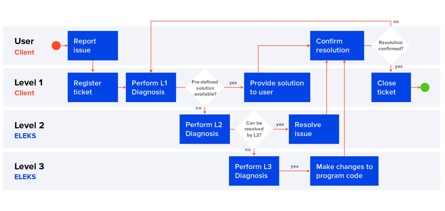 technical IT support request workflow