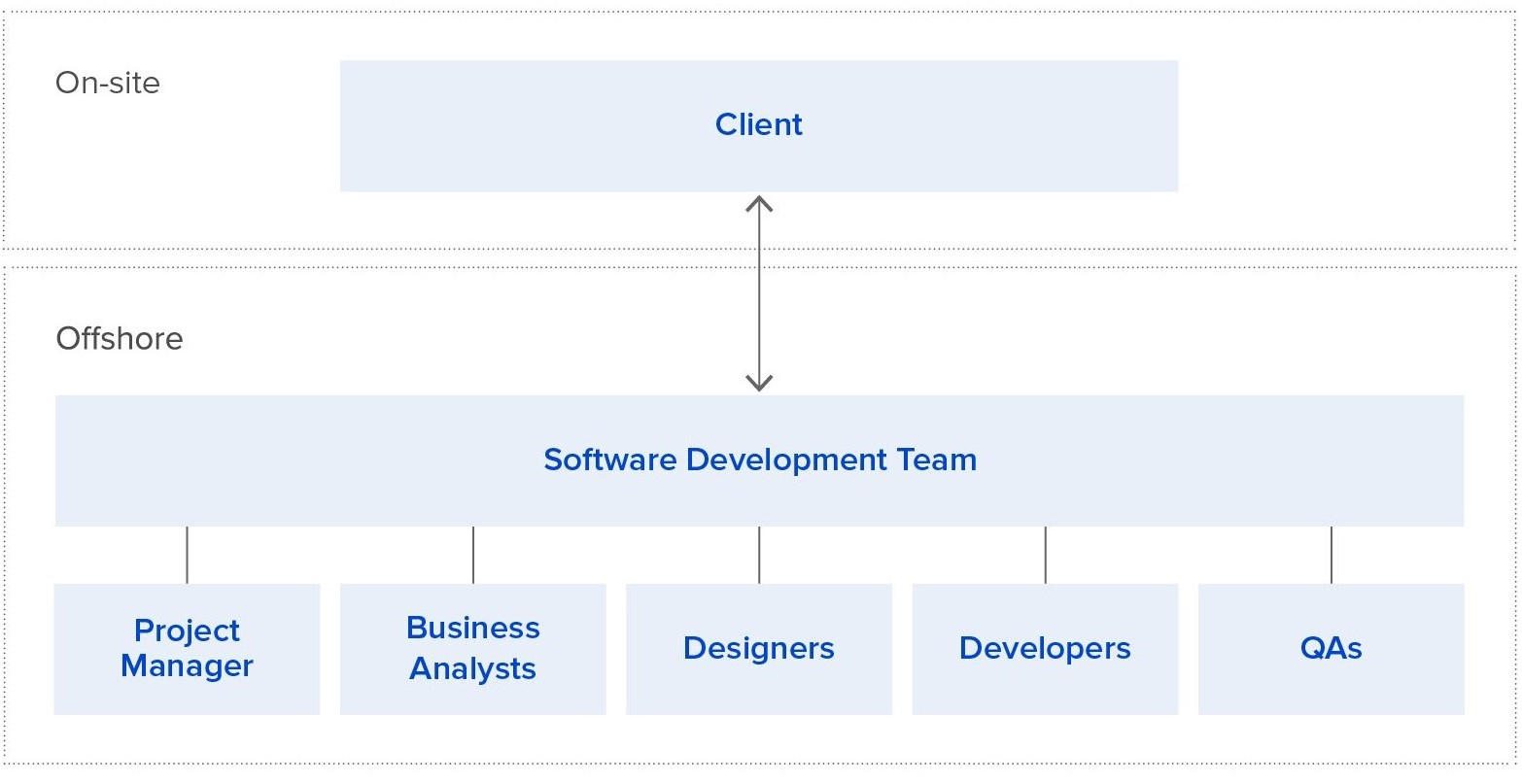 software development team structure